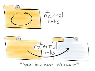 Cartoon illustrating how to strategically target links