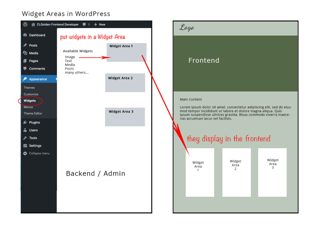 Illustration showing relationship of widgets between backend and frontend of WP